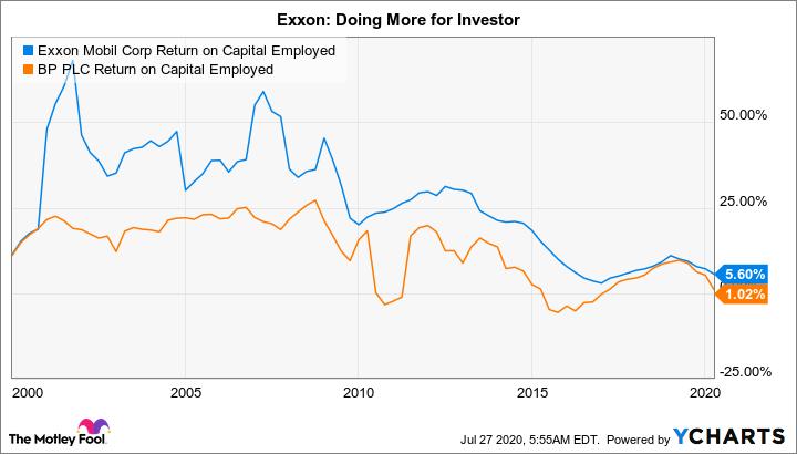 XOM Return on Capital Employed Chart