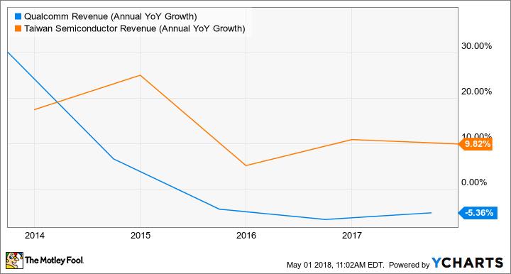 QCOM Revenue (Annual YoY Growth) Chart