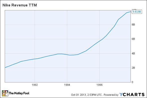 NKE Revenue TTM Chart