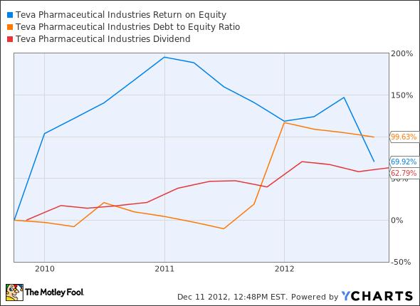 TEVA Return on Equity Chart