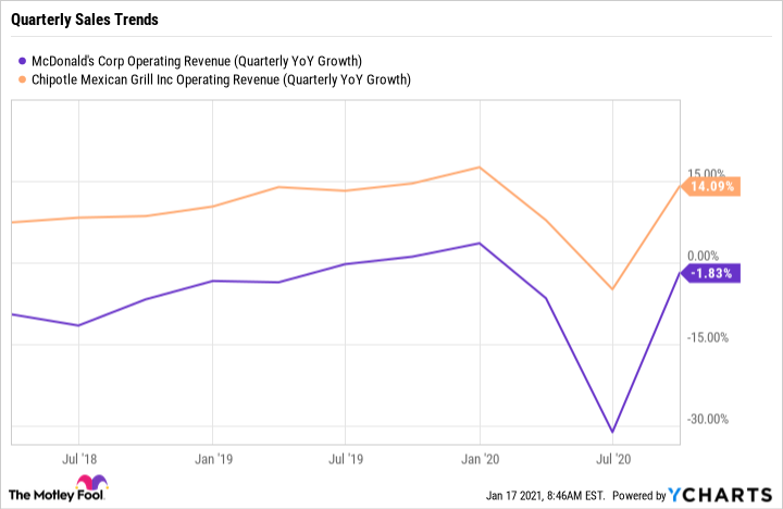 MCD Operating Revenue (Quarterly YoY Growth) Chart