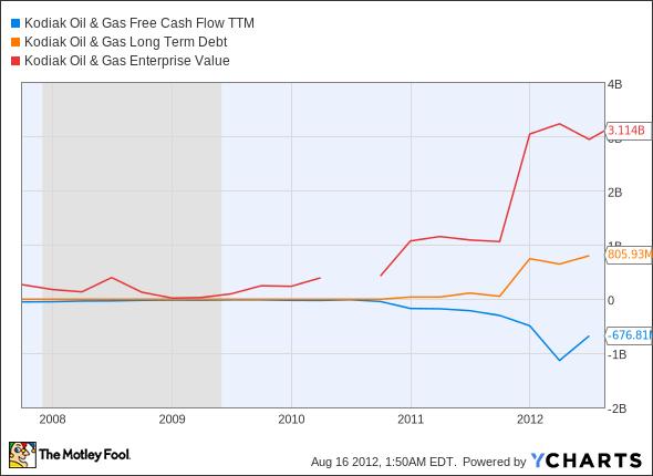 KOG Free Cash Flow TTM Chart