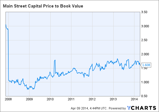 MAIN Price to Book Value Chart