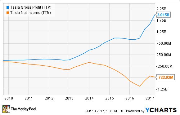 TSLA Gross Profit (TTM) Chart