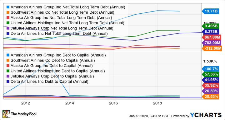 AAL Net Total Long Term Debt (Annual) Chart