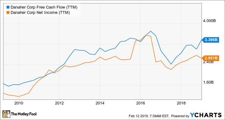 DHR Free Cash Flow (TTM) Chart