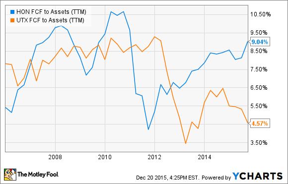 HON FCF to Assets (TTM) Chart