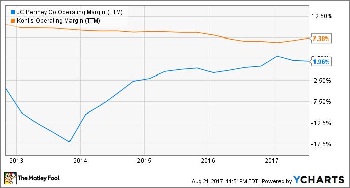JCP Operating Margin (TTM) Chart