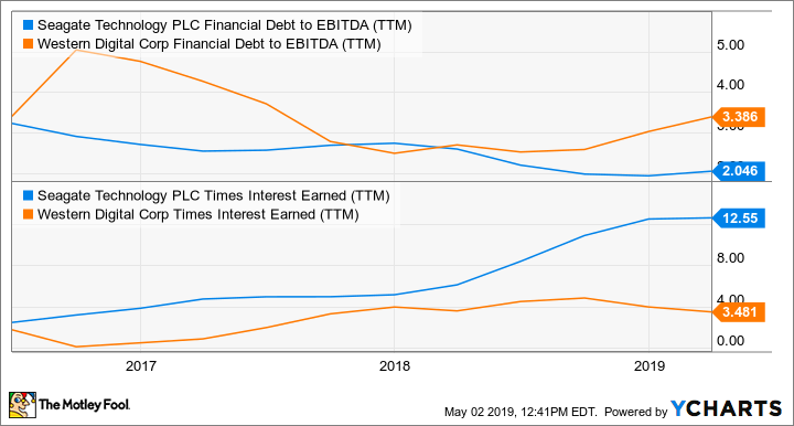 STX Financial Debt to EBITDA (TTM) Chart