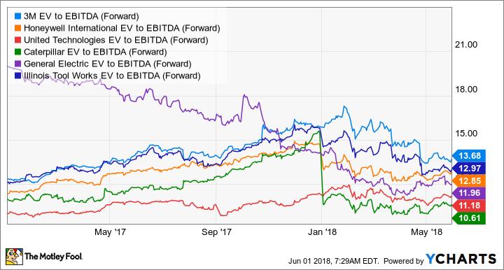 MMM EV to EBITDA (Forward) Chart