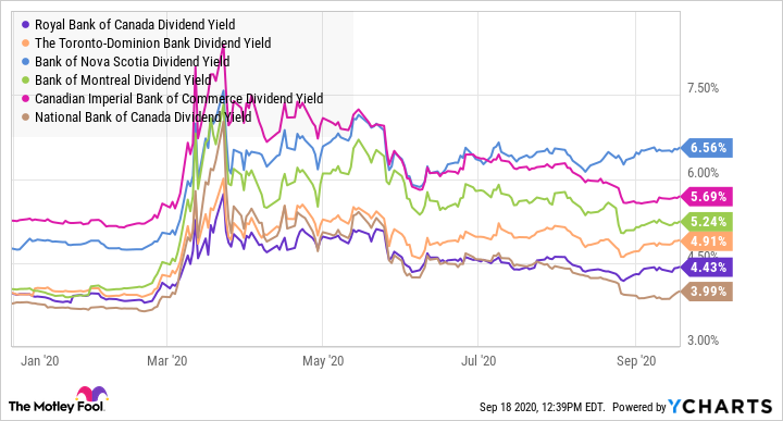 RY Dividend Yield Chart