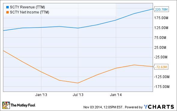 SCTY Revenue (TTM) Chart