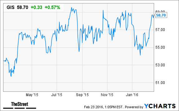Top 10 High Quality Dividend Stocks For Long Term Investors Thestreet