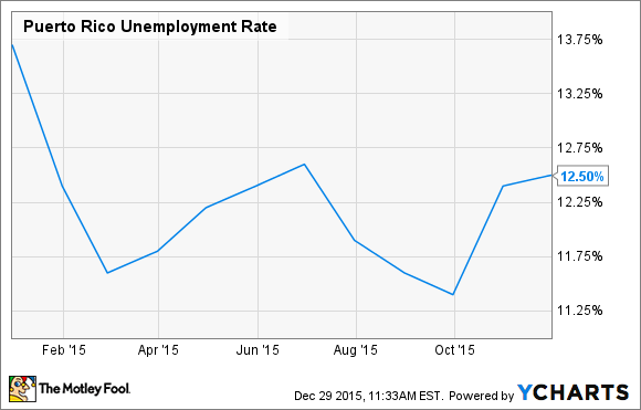 Puerto Rico Unemployment Rate Chart