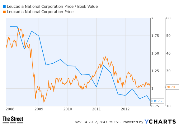 LUK Price / Book Value Chart