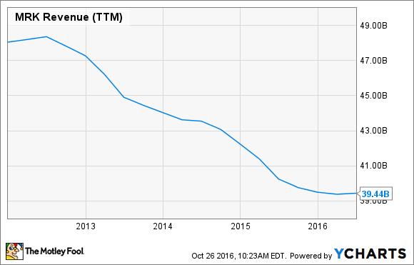 MRK Revenue (TTM) Chart