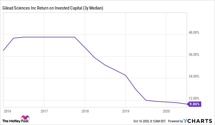 GILD Return on Invested Capital (3y Median) Chart
