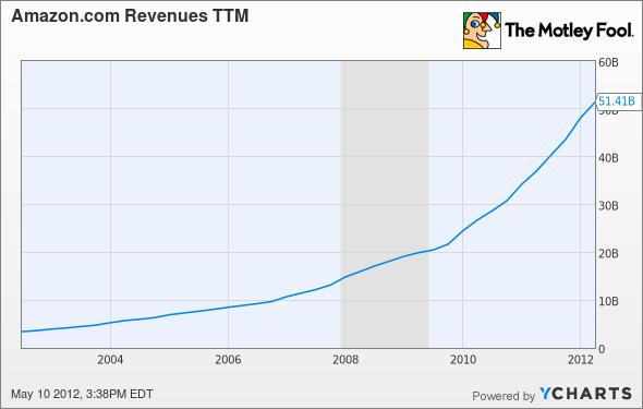AMZN Revenues TTM Chart