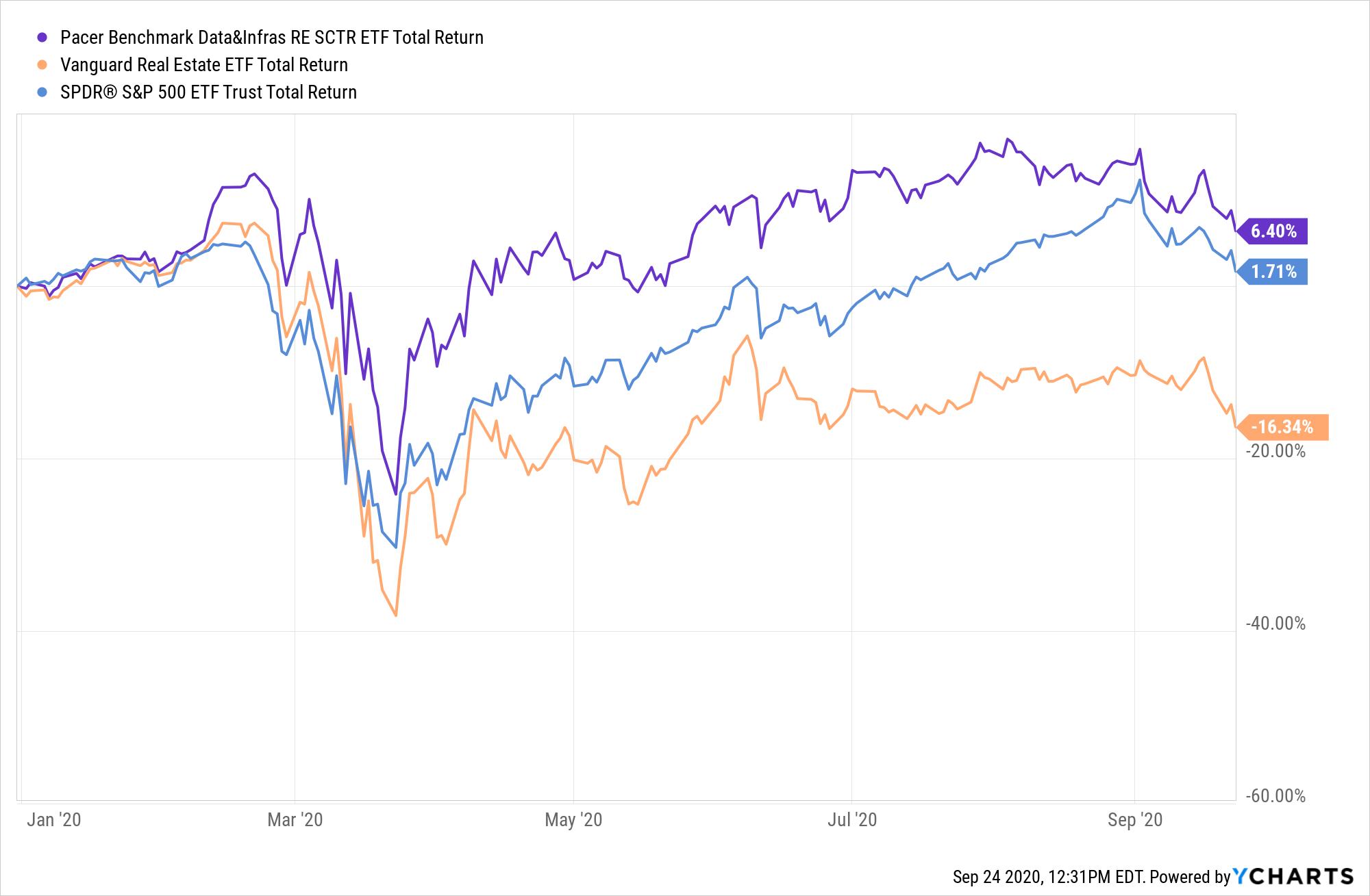SRVR Total Return Level Chart