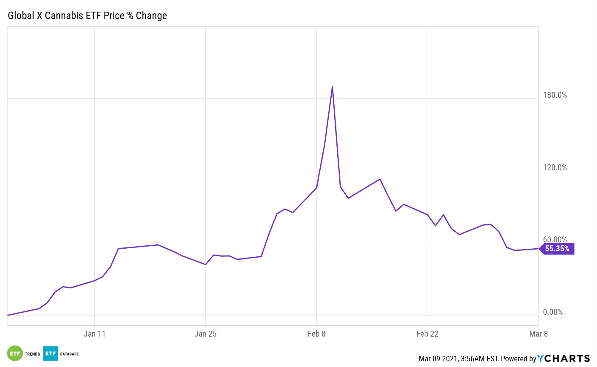 POTX Chart