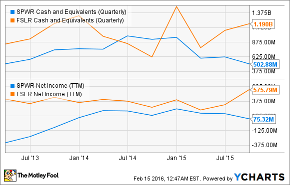 SPWR Cash and Equivalents (Quarterly) Chart