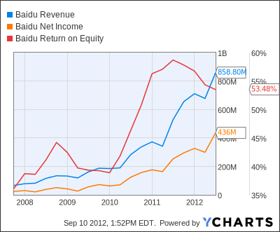BIDU Revenue Chart