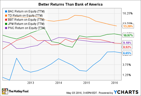 BAC Return on Equity (TTM) Chart