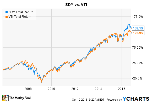 SDY Total Return Price Chart