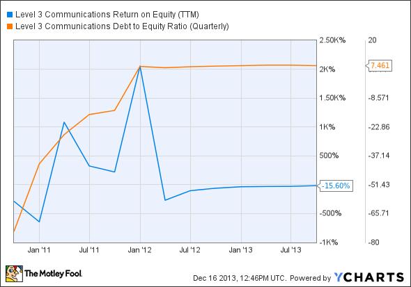 LVLT Return on Equity (TTM) Chart