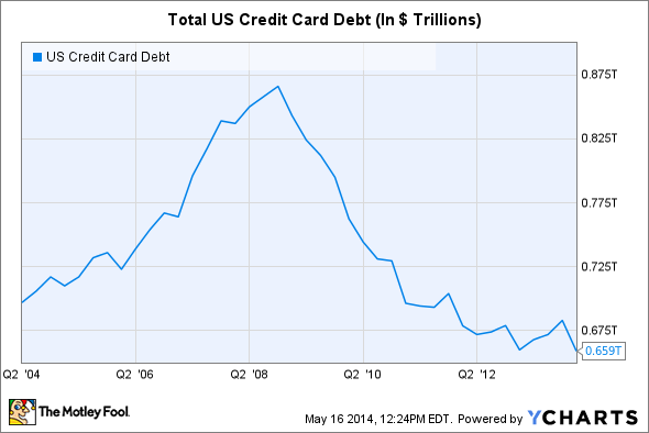 US Credit Card Debt Chart