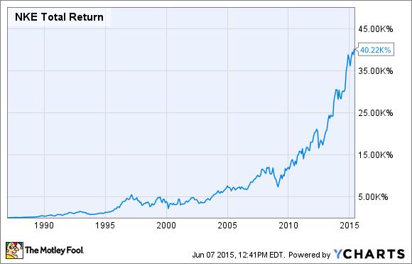 NKE Total Return Price Chart