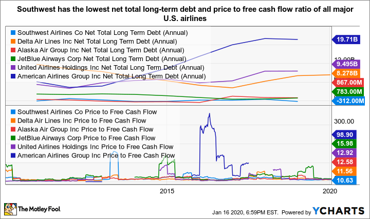 LUV Net Total Long Term Debt (Annual) Chart