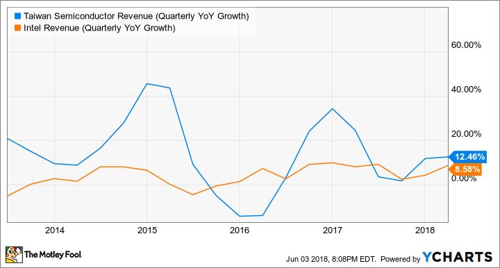 TSM Revenue (Quarterly YoY Growth) Chart