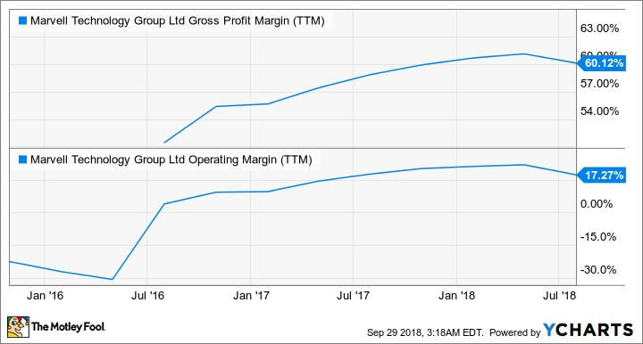 MRVL Gross Profit Margin (TTM) Chart