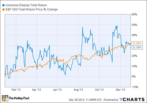 OLED Total Return Price Chart
