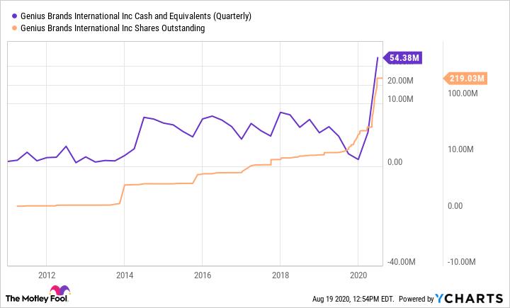 GNUS Cash and Equivalents (Quarterly) Chart