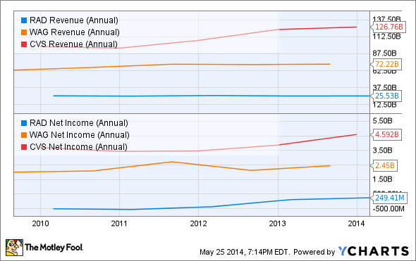 RAD Revenue (Annual) Chart
