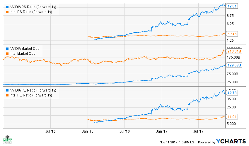 NVDA PS Ratio (Forward 1y) Chart Nvidia, Intel Intc