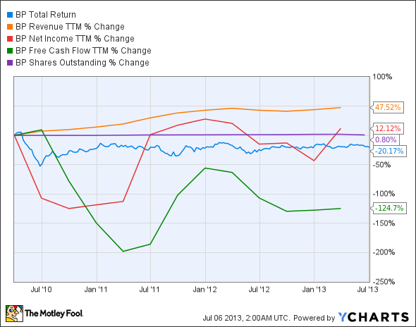 BP Total Return Price Chart