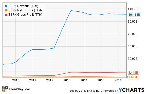 ESRX Revenue (TTM) Chart