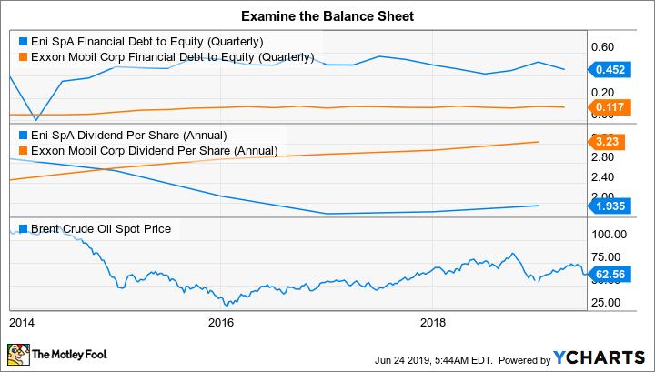 E Financial Debt to Equity (Quarterly) Chart
