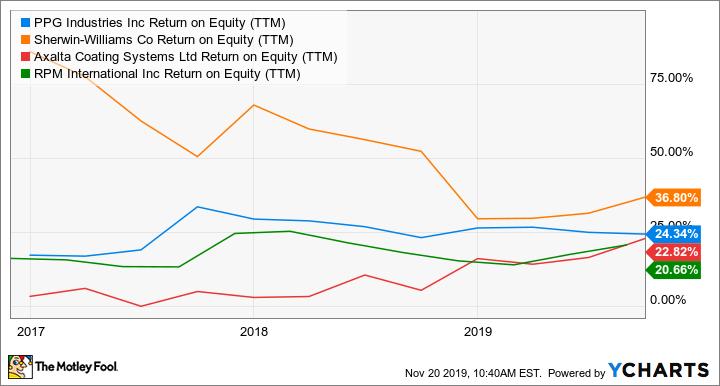 PPG Return on Equity (TTM) Chart