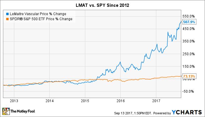 LMAT Chart