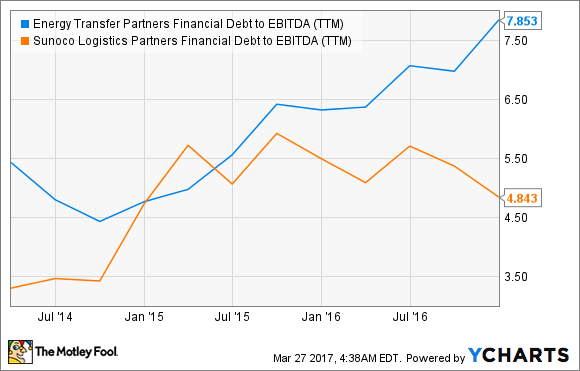 ETP Financial Debt to EBITDA (TTM) Chart
