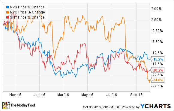 3 Beaten Up Big Pharma Stocks Are They Bargains Now The Motley Fool