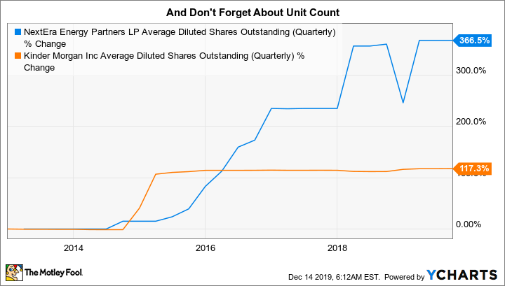 NEP Average Diluted Shares Outstanding (Quarterly) Chart