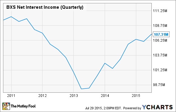 BXS Net Interest Income (Quarterly) Chart