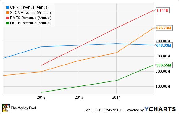CRR Revenue (Annual) Chart
