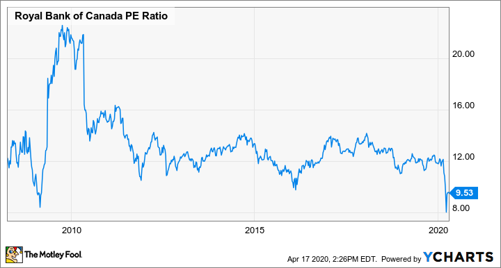 RY PE Ratio Chart