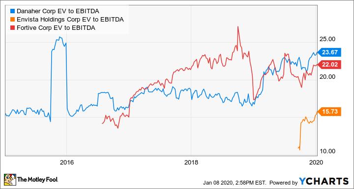 DHR EV to EBITDA Chart